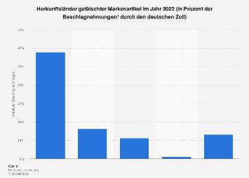Herkunftsländer der vom deutschen Zoll beschlagnahmten gefälschten Markenartikel 2018