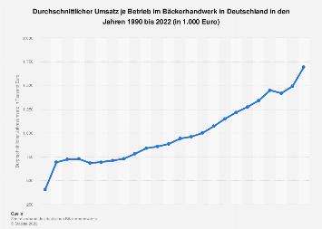 Umsatz je Betrieb im Bäckerhandwerk in Deutschland bis 2017