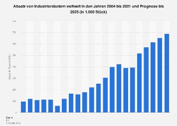 Industrieroboter - Absatz weltweit bis 2021