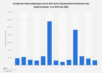 Sicherstellungen durch den Zoll in Deutschland im Bereich Artenschutz bis 2016
