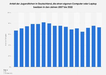 Anteil der Jugendlichen, die einen Computer oder Laptop besitzen bis 2017