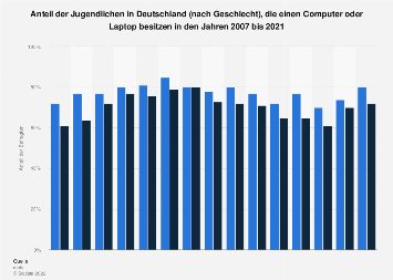 Jugendliche, die einen Computer, Laptop besitzen bis 2017 (nach Geschlecht)