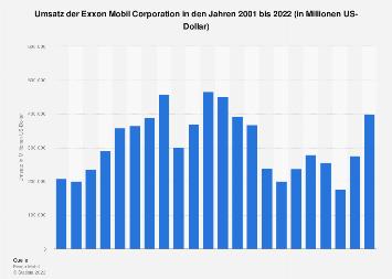 Umsatz der Exxon Mobil Corporation bis 2018
