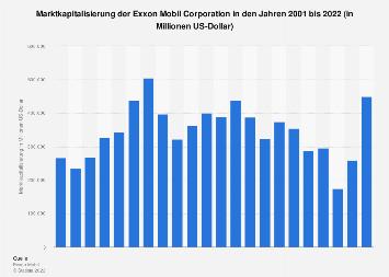 Marktkapitalisierung der Exxon Mobil Corporation bis 2018