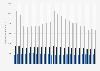 Fördermengen von Exxon Mobil im Segment Upstream nach Rohstoffgruppen bis 2017