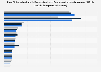 Bauland - Preis nach Bundesland bis 2017