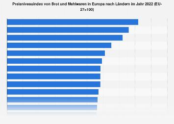 Preisniveauindex von Brot- und Mehlwaren in Europa nach Ländern 2018