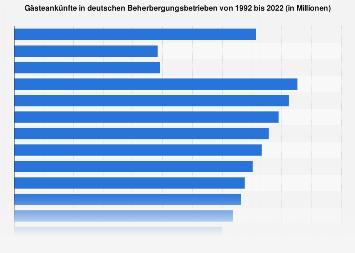 Gästeankünfte in Beherbergungsbetrieben in Deutschland bis 2016