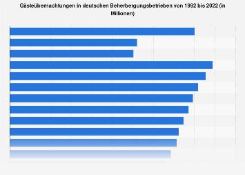 Übernachtungen von Gästen in Deutschland bis 2017