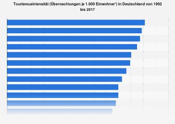 Tourismusintensität in Deutschland bis 2016