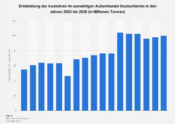 Ausfuhren im seewärtigen Außenhandel Deutschlands bis 2017