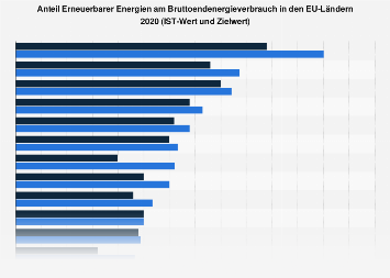 Anteil Erneuerbarer Energien am Endenergieverbrauch in der EU 2015