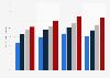 Jugendliche (nach Altersgruppen), die einen Internetzugang besitzen 2007 bis 2010