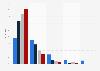 Nutzungshäufigkeit des Internets durch Jugendliche im Jahr 2011 (nach Altersgruppen)