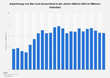 Import von Bier nach Deutschland bis 2016