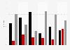 Profilvergleich von Angela Merkel und Frank-Walter Steinmeier (Politbarometer)