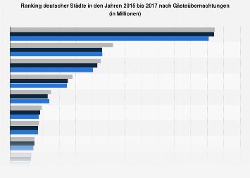 Städte in Deutschland nach Gästeübernachtungen bis 2016