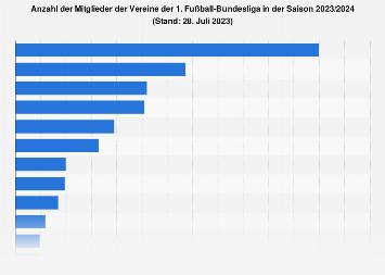 Fußball-Bundesliga-Vereine - Mitgliederzahlen 2018/2019