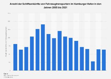 Ankünfte von Fahrzeugtransportern im Hamburger Hafen bis 2016