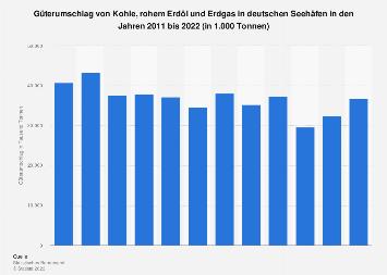 Deutsche Seehäfen - Güterumschlag Kohle, Erdöl und Erdgas bis 2018