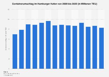 Hamburger Hafen - Containerumschlag bis 2018