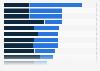 Umfrage zu den Themeninteressen von Kindern in Deutschland 2016