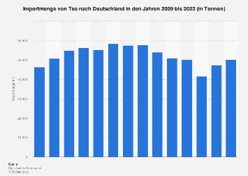 Import von Tee nach Deutschland bis 2017