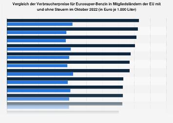 Vergleich der Verbraucherpreise für Eurosuper-Benzin in der EU im Februar 2018