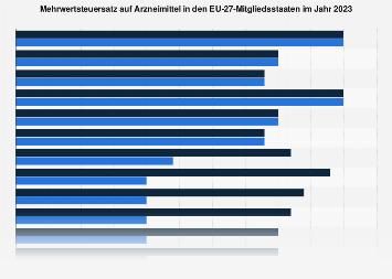Mehrwertsteuersatz auf Arzneimittel in den EU-28-Mitgliedsstaaten 2018