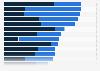 Umfrage zu den regelmäßigen Freizeitaktivitäten von Kindern in Deutschland 2016