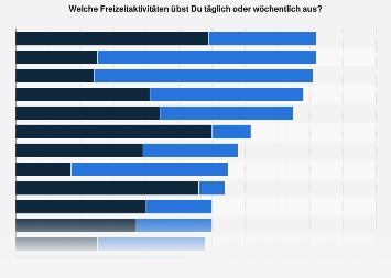 Umfrage zu den regelmäßigen Freizeitaktivitäten von Kindern in Deutschland 2018