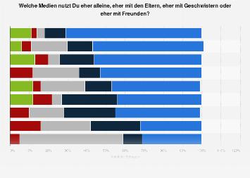 Umfrage zur Mediennutzung von Kindern mit Eltern, mit Freunden oder alleine 2016