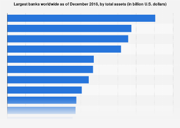 Leading banks in the U.S. 2017, by assets