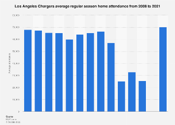 Los Angeles Chargers Average Attendance 2008 2019 Statista