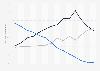 Anteil der Wirtschaftssektoren an der Nettowertschöpfung in Deutschland 1850-1989