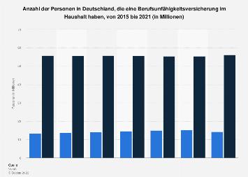 Umfrage in Deutschland zum Besitz einer Berufsunfähigkeitsversicherung bis 2017