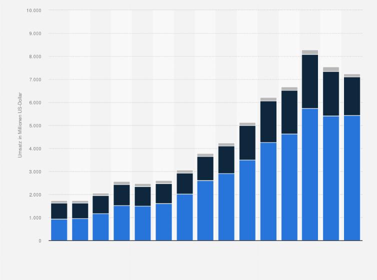 In Bis Nach 2019Statista Von Umsatz China Bereichen Nike txsorhQCBd