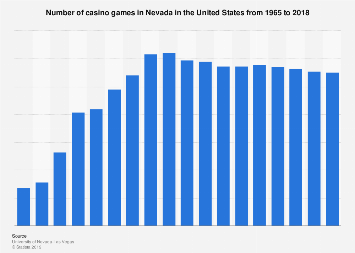 Number of casino games in Nevada 1965-2018