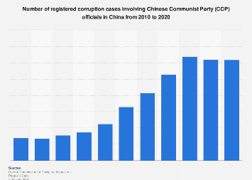 Number of corruption cases involving CCP officials in China 2015