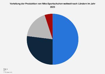 Weltweite Verteilung der Nike-Zulieferer von Sportschuhen nach Ländern 2018