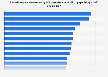 Annual compensation earned by U.S. physicians by specialty 2018