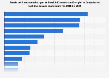 Erneuerbare Energien - Patentanmeldungen nach Bundesland bis 2017