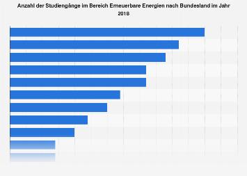 Erneuerbare Energien - Anzahl der Studiengänge nach Bundesland 2018