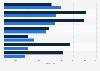 Umfrage zur Akzeptanz und Wahrnehmung mobiler Werbeformen 2012