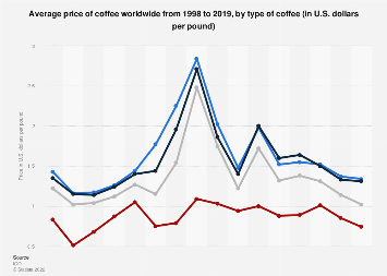 Global coffee market: price trend by coffee type 1998-2017