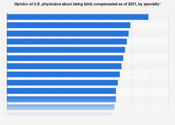 U.S. physicians' opinion about their compensation by specialty 2018