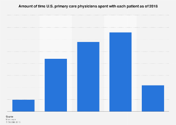Time U.S. physicians spent with each patient 2018