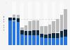 Anzahl der Polo Ralph Lauren Retail Stores weltweit nach Regionen bis 2018