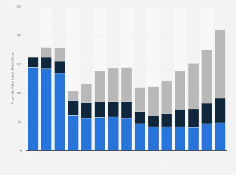 \u2022 Anzahl der Polo Ralph Lauren Retail Stores weltweit nach Regionen bis 2016 | Statistik