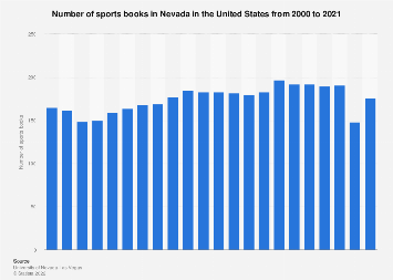 Number of sports books in Nevada 1985-2017